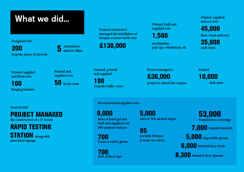 Infographic of what we did